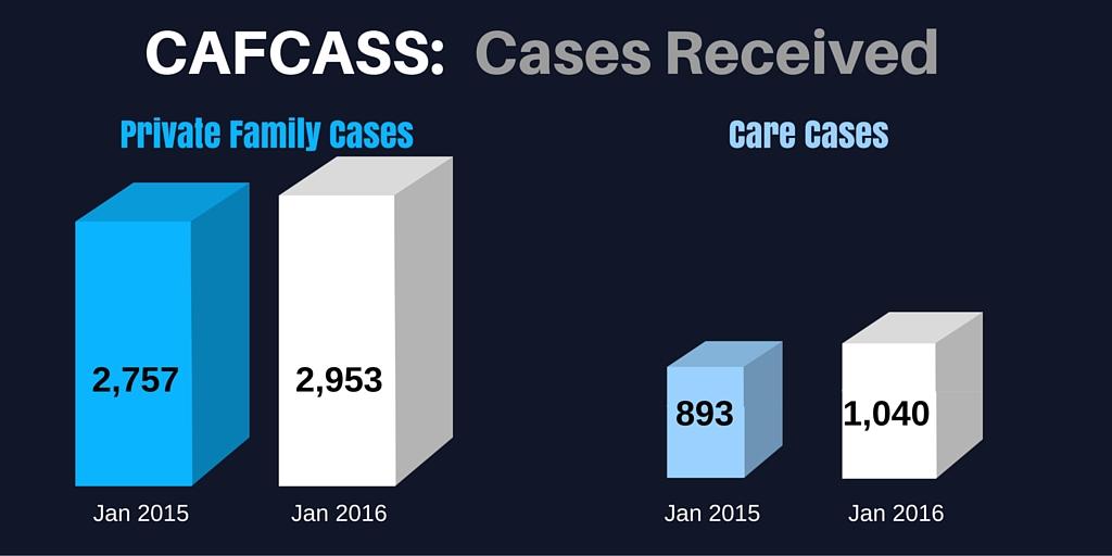 CAFCASS Stats