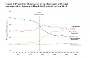 legal representationstats